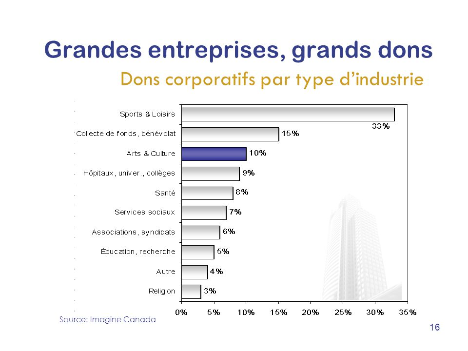 Grandes entreprises, grands dons Dons corporatifs par type d'industrie Source: Imagine Canada 16