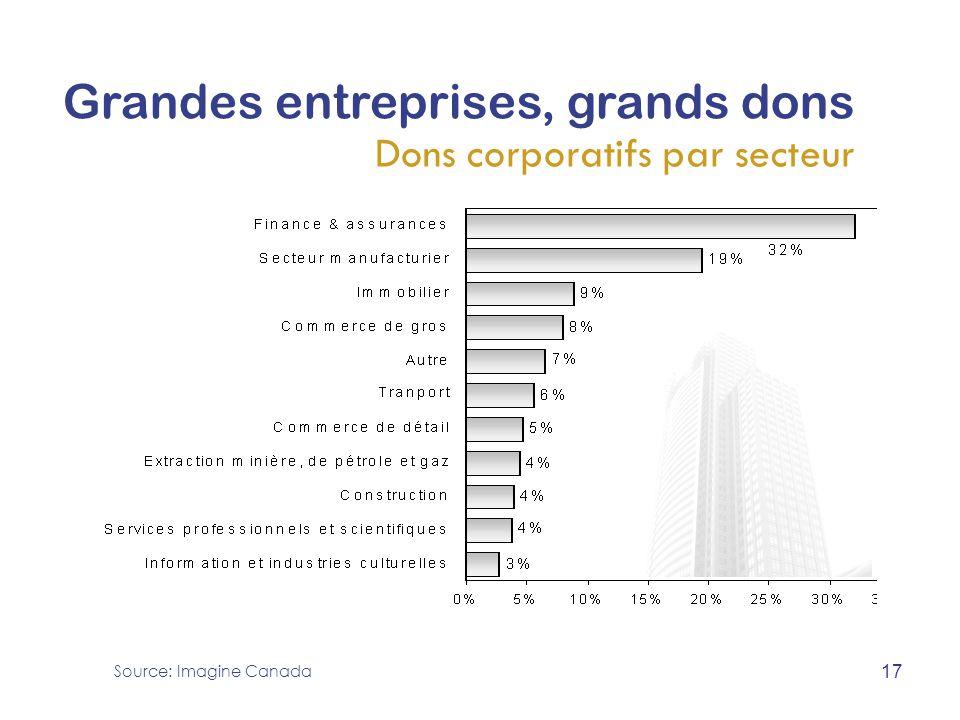 Grandes entreprises, grands dons Dons corporatifs par secteur Source: Imagine Canada 17