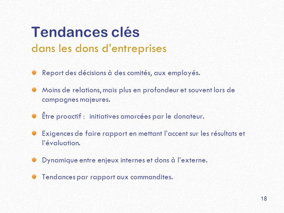 Tendances clés dans les dons d'entreprises Report des décisions à des comités, aux employés. Moins de relations, mais plus en profondeur et souvent lo