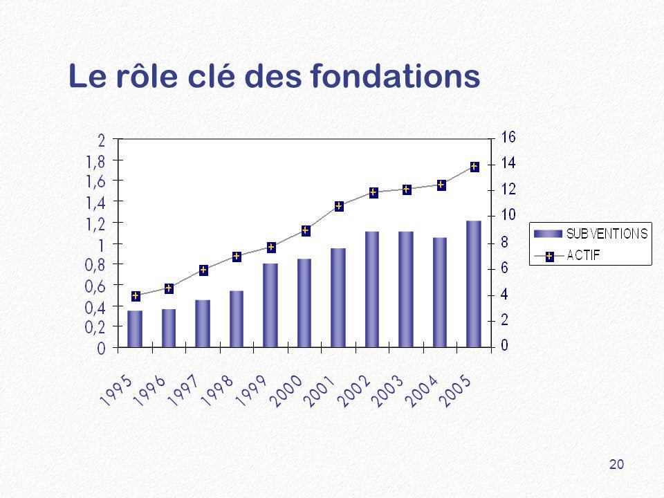Le rôle clé des fondations 20
