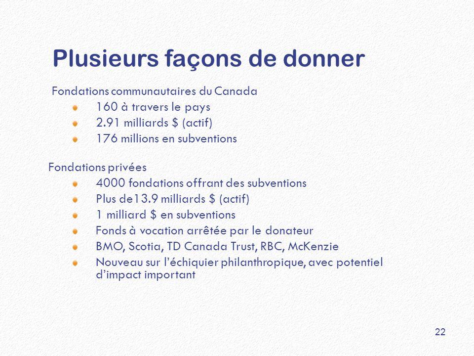 Plusieurs façons de donner Fondations communautaires du Canada 160 à travers le pays 2.91 milliards $ (actif) 176 millions en subventions Fondations p