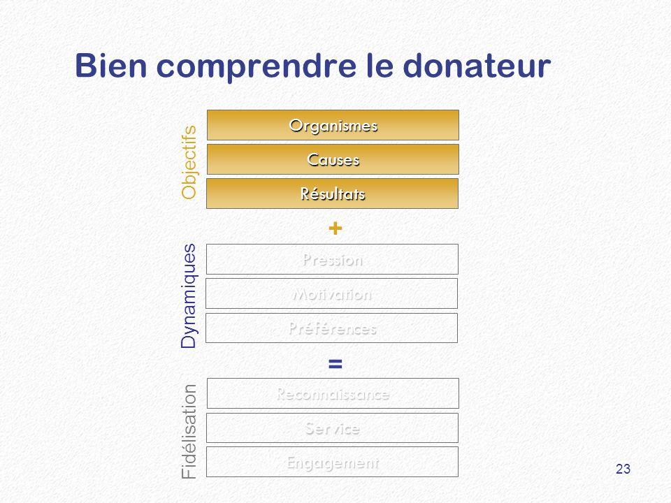 Bien comprendre le donateur Résultats Causes Organismes Pression Préférences Reconnaissance Service Engagement Motivation Objectifs Fidélisation Dynamiques + = 23