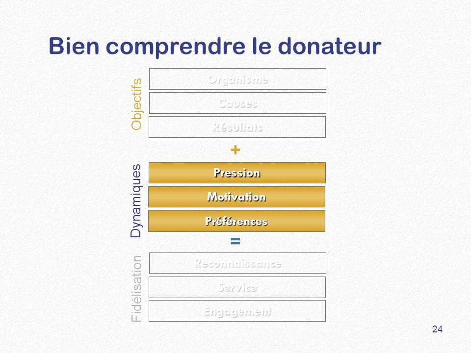 Bien comprendre le donateur Résultats Causes Organisme Pression Préférences Reconnaissance Service Engagement Motivation Objectifs Fidélisation Dynamiques + = 24