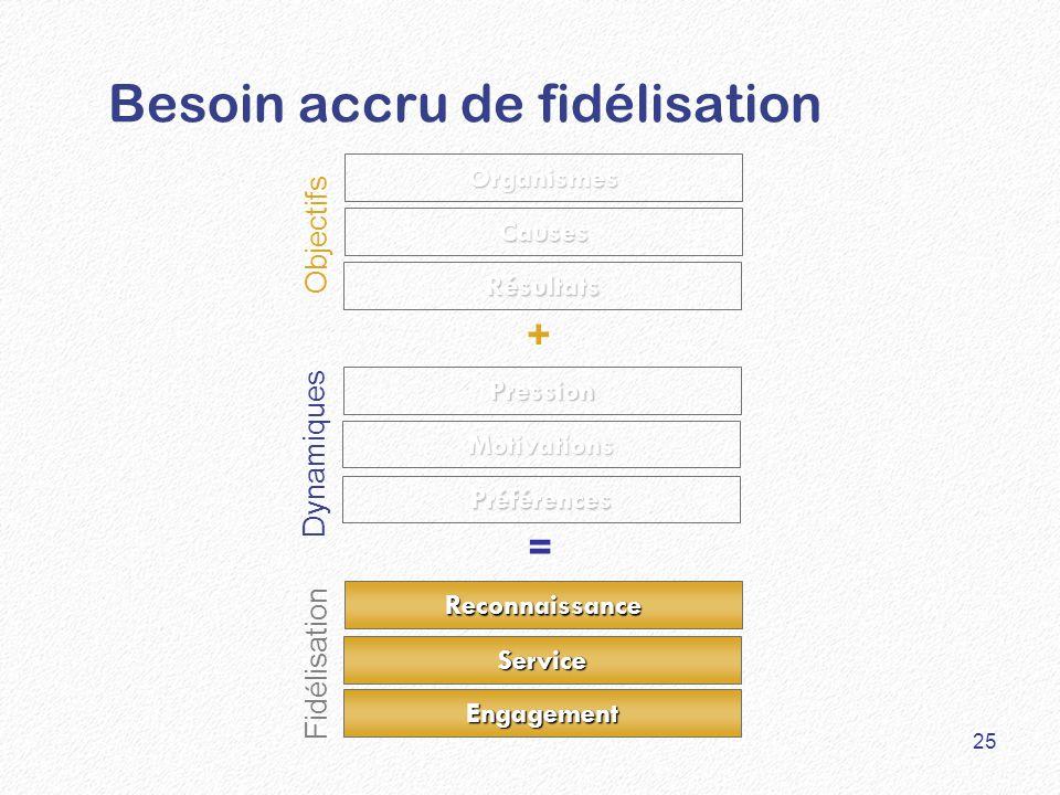 Besoin accru de fidélisation Résultats Causes Organismes Pression Préférences Reconnaissance Service Engagement Motivations + = Objectifs Fidélisation