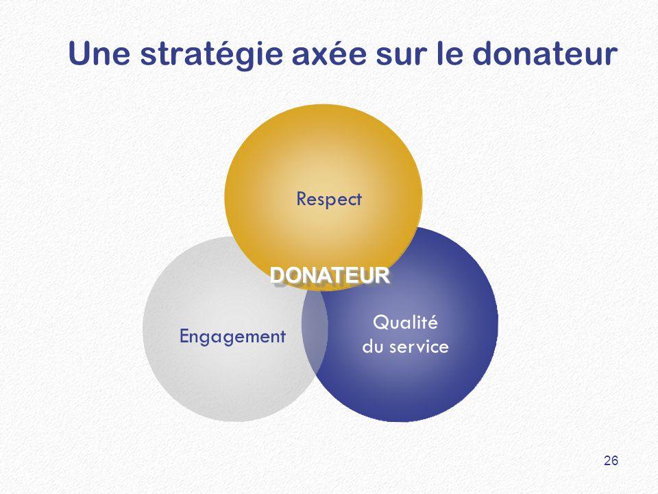 DONATEUR Une stratégie axée sur le donateur Respect Engagement Qualité du service 26