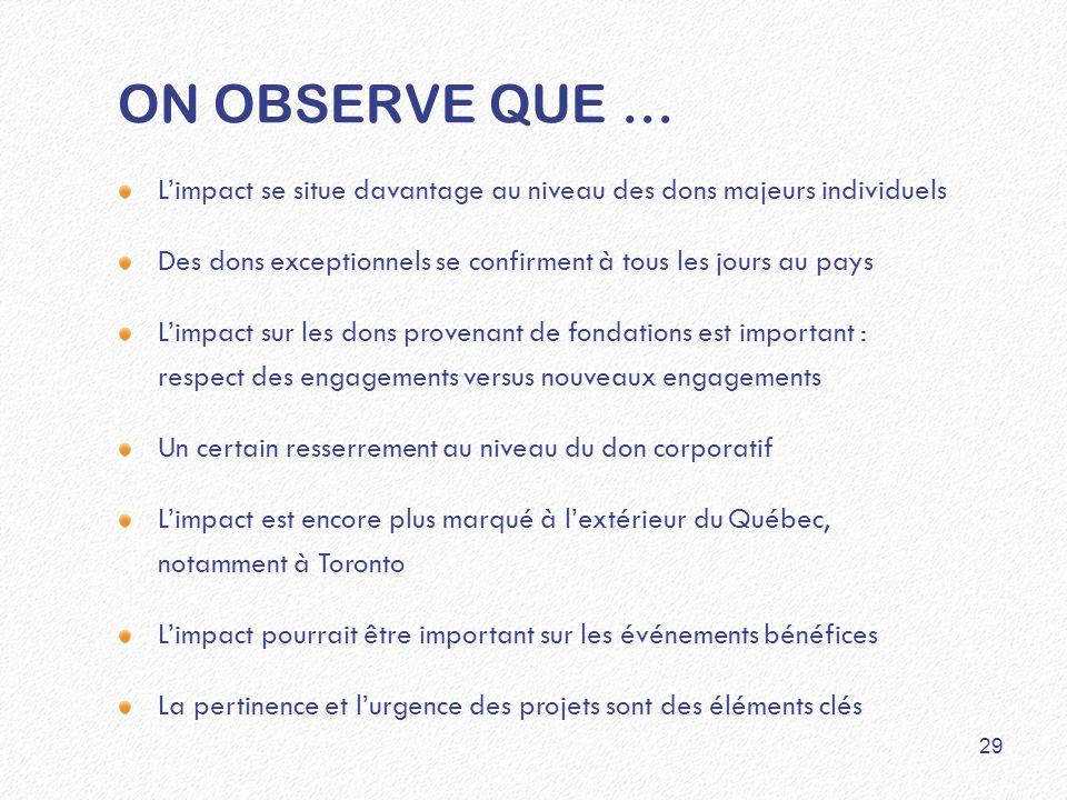 ON OBSERVE QUE … L'impact se situe davantage au niveau des dons majeurs individuels Des dons exceptionnels se confirment à tous les jours au pays L'impact sur les dons provenant de fondations est important : respect des engagements versus nouveaux engagements Un certain resserrement au niveau du don corporatif L'impact est encore plus marqué à l'extérieur du Québec, notamment à Toronto L'impact pourrait être important sur les événements bénéfices La pertinence et l'urgence des projets sont des éléments clés 29