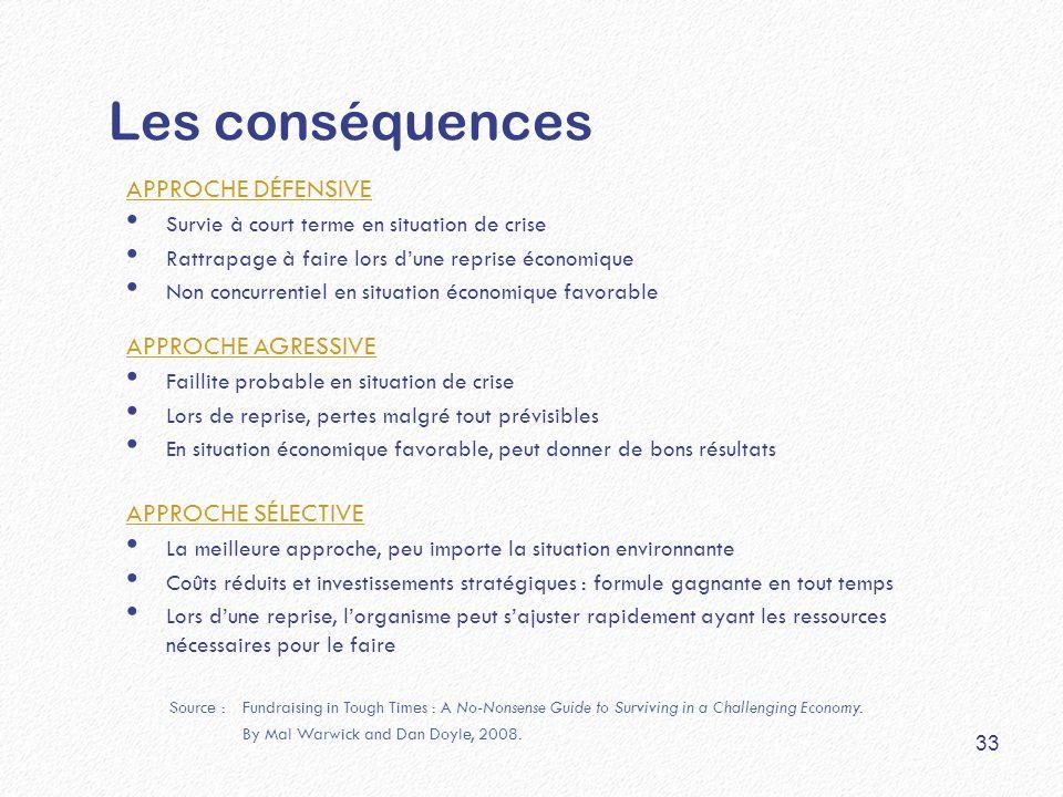 Les conséquences APPROCHE DÉFENSIVE Survie à court terme en situation de crise Rattrapage à faire lors d'une reprise économique Non concurrentiel en s