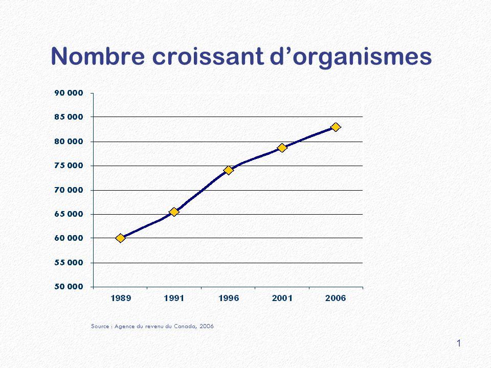 Nombre croissant d'organismes 1 Source : Agence du revenu du Canada, 2006