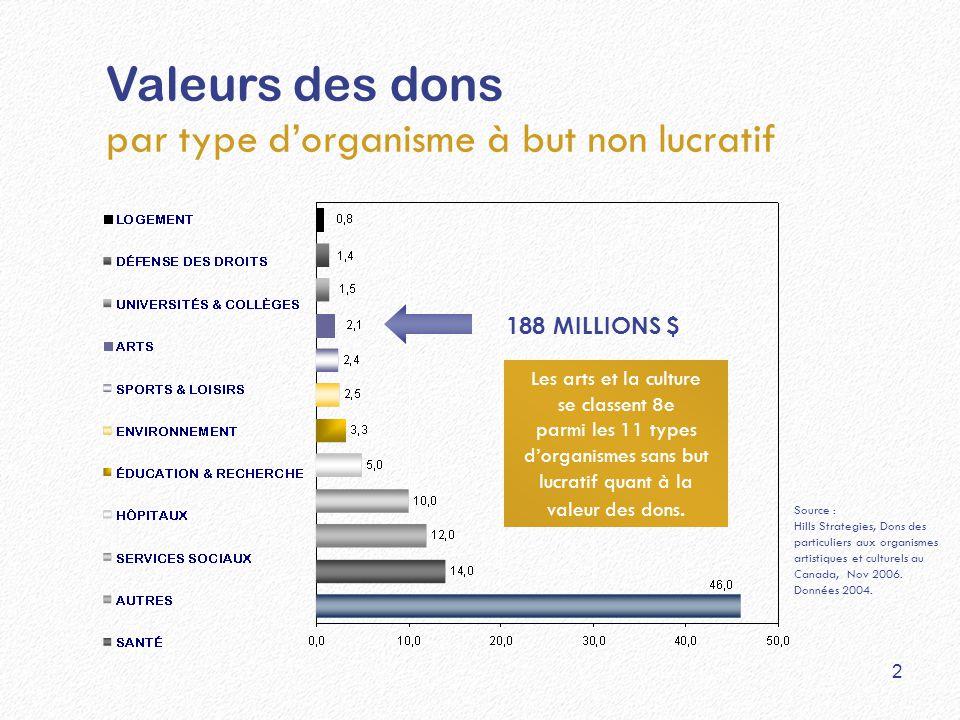 Valeurs des dons par type d'organisme à but non lucratif Source : Hills Strategies, Dons des particuliers aux organismes artistiques et culturels au C