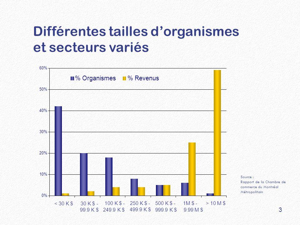 Différentes tailles d'organismes et secteurs variés 0% 10% 20% 30% 40% 50% 60% < 30 K $30 K $ - 99.9 K $ 100 K $ - 249.9 K $ 250 K $ - 499.9 K $ 500 K $ - 999.9 K $ 1M $ - 9.99 M $ > 10 M $ % Organismes% Revenus Source : Rapport de la Chambre de commerce du Montréal Métropolitain 3