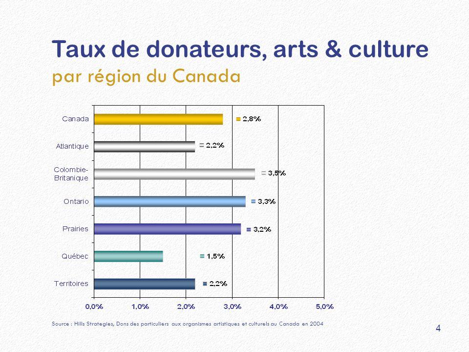 Taux de donateurs, arts & culture par région du Canada Source : Hills Strategies, Dons des particuliers aux organismes artistiques et culturels au Canada en 2004 4