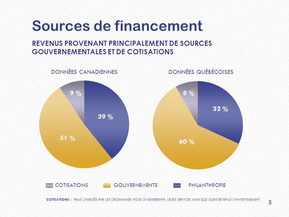 REVENUS PROVENANT PRINCIPALEMENT DE SOURCES GOUVERNEMENTALES ET DE COTISATIONS DONNÉES CANADIENNES 51 % 9 % 39 % 60 % 8 % 32 % DONNÉES QUÉBÉCOISES COTISATIONS GOUVERNEMENTS PHILANTHROPIE Sources de financement COTISATIONS : FRAIS CHARGÉS PAR LES ORGANISMES POUR LE MEMBERSHIP, LEURS SERVICES AINSI QUE LEURS REVENUS D'INVESTISSEMENT 5