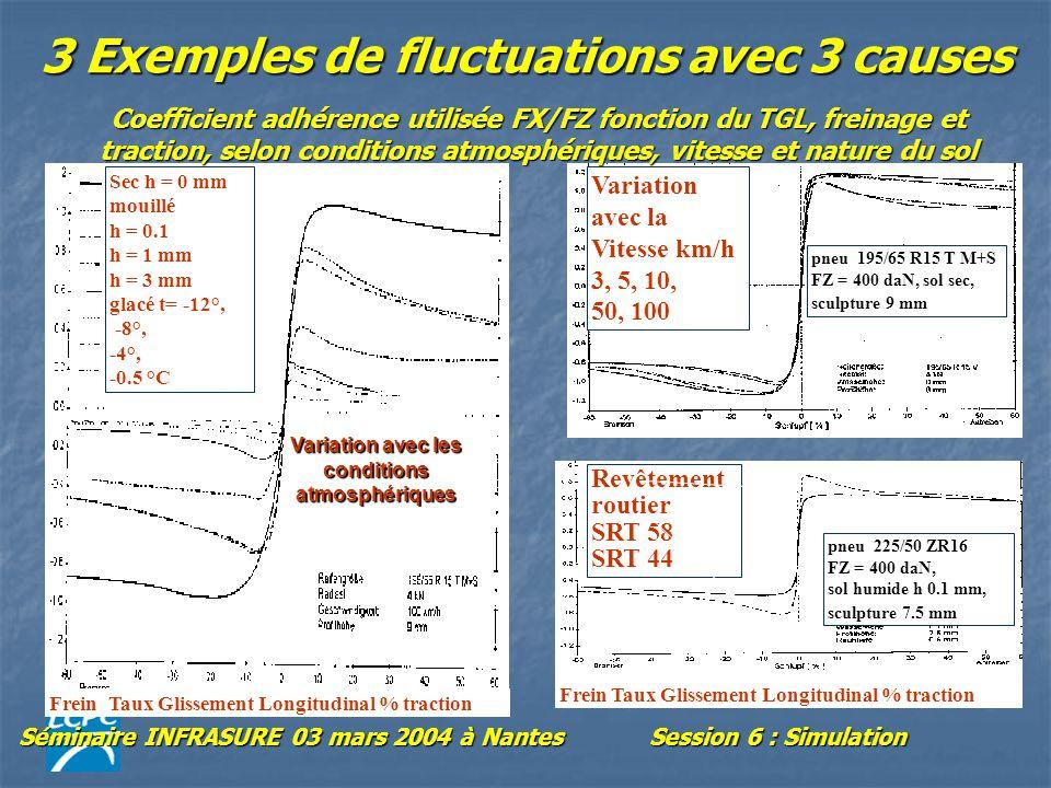 Séminaire INFRASURE 03 mars 2004 à NantesSession 6 : Simulation 3 Exemples de fluctuations avec 3 causes pneu 195/65 R15 T M+S FZ = 400 daN, sol sec, sculpture 9 mm Variation avec la Vitesse km/h 3, 5, 10, 50, 100 Frein Taux Glissement Longitudinal % traction pneu 225/50 ZR16 FZ = 400 daN, sol humide h 0.1 mm, sculpture 7.5 mm Revêtement routier SRT 58 SRT 44 Sec h = 0 mm mouillé h = 0.1 h = 1 mm h = 3 mm glacé t= -12°, -8°, -4°, -0.5 °C Frein Taux Glissement Longitudinal % traction Coefficient adhérence utilisée FX/FZ fonction du TGL, freinage et traction, selon conditions atmosphériques, vitesse et nature du sol Variation avec les conditions atmosphériques