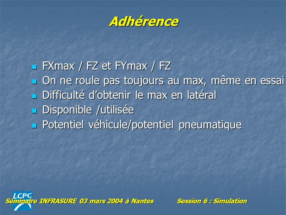Adhérence FXmax / FZ et FYmax / FZ FXmax / FZ et FYmax / FZ On ne roule pas toujours au max, même en essai On ne roule pas toujours au max, même en essai Difficulté d'obtenir le max en latéral Difficulté d'obtenir le max en latéral Disponible /utilisée Disponible /utilisée Potentiel véhicule/potentiel pneumatique Potentiel véhicule/potentiel pneumatique