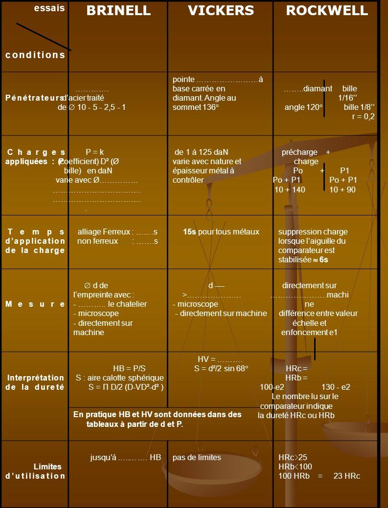 ☼ On dispose de 03 échantillons en C40 traités comme suit : RepèreNature de traitementDureté H 1Non traité…………………… 2Trempé à l'eau…………………… 3Trempé à l'air…………………… 1- Déterminer la dureté H de chaque échantillon 2- Conclusion : ……………………………………………………………………………………………………… …………………………………………………………………………………………………………… ------------------------------------------------------------------------ - ☼ Nous avons 3 échantillons de ≠ Aciers N° échantillonAciersDureté H 1C16……………… 2C 40……………… 3X 8Cr17………………..