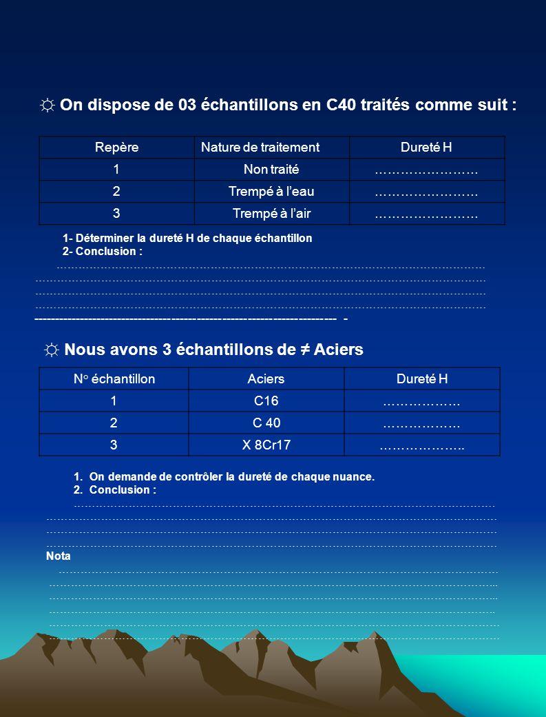 ☼ On dispose de 03 échantillons en C40 traités comme suit : RepèreNature de traitementDureté H 1Non traité…………………… 2Trempé à l'eau…………………… 3Trempé à l