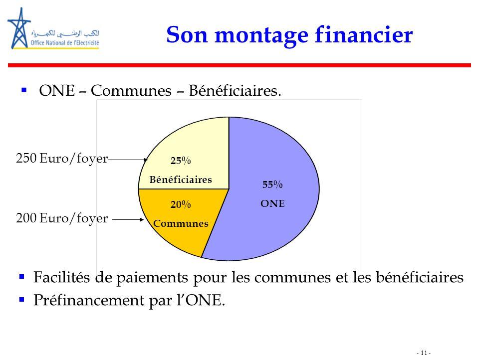 - 11 - Son montage financier  ONE – Communes – Bénéficiaires. 55% ONE 25% Bénéficiaires 55% ONE 20% Communes 200 Euro/foyer 250 Euro/foyer  Facilité