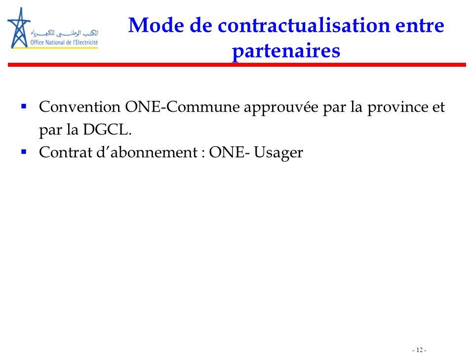 - 12 - Mode de contractualisation entre partenaires  Convention ONE-Commune approuvée par la province et par la DGCL.  Contrat d'abonnement : ONE- U