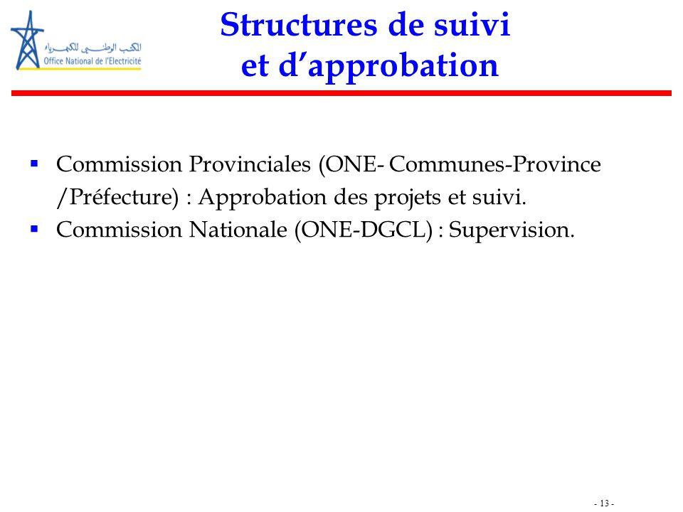 - 13 - Structures de suivi et d'approbation  Commission Provinciales (ONE- Communes-Province /Préfecture) : Approbation des projets et suivi.  Commi