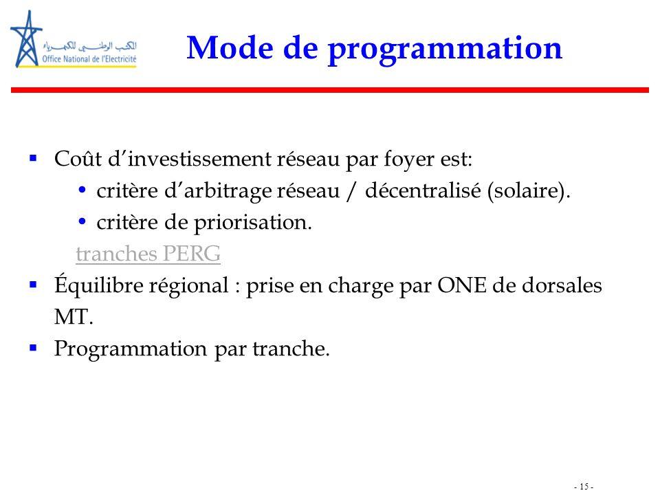 - 15 - Mode de programmation  Coût d'investissement réseau par foyer est: critère d'arbitrage réseau / décentralisé (solaire). critère de priorisatio