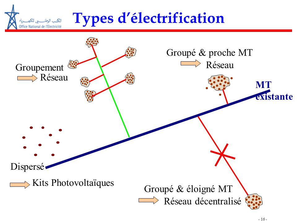 - 16 - Groupé & proche MT Réseau Groupé & éloigné MT Réseau décentralisé Dispersé Kits Photovoltaïques Groupement Réseau MT existante Types d'électrif