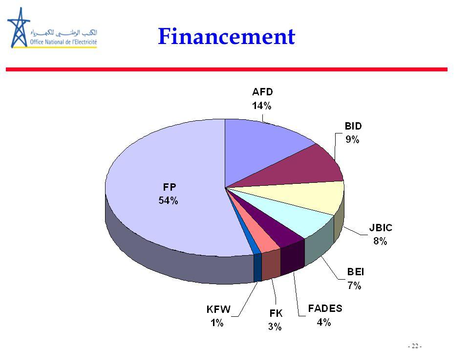 - 22 - Financement