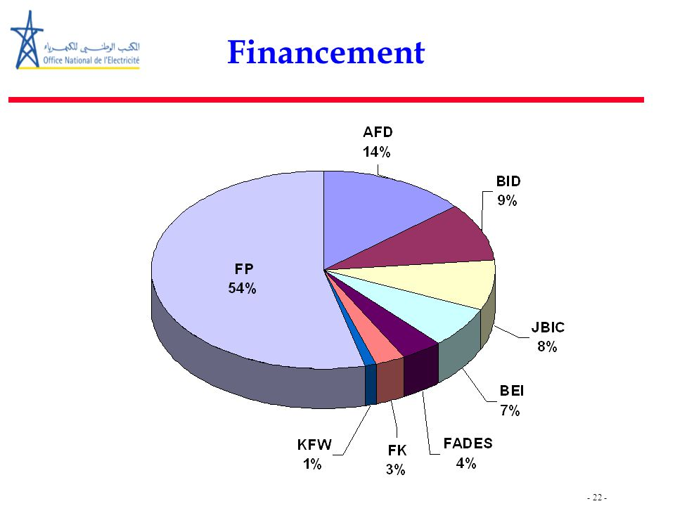 - 23 - Bilan –1-  A fin 2007 : 28 476 villages / 1 722 241 foyers.