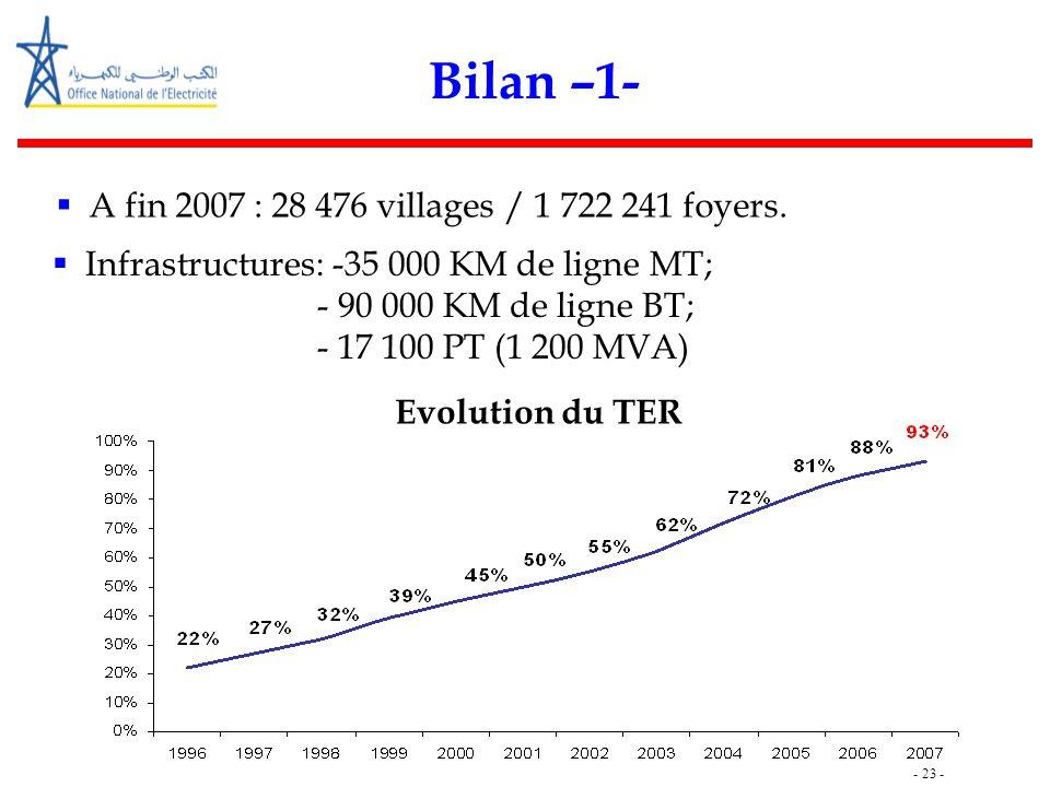- 23 - Bilan –1-  A fin 2007 : 28 476 villages / 1 722 241 foyers.  Infrastructures: -35 000 KM de ligne MT; - 90 000 KM de ligne BT; - 17 100 PT (1