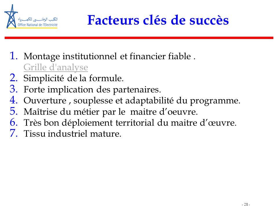 - 28 - Facteurs clés de succès 1. Montage institutionnel et financier fiable. Grille d'analyse 2. Simplicité de la formule. 3. Forte implication des p