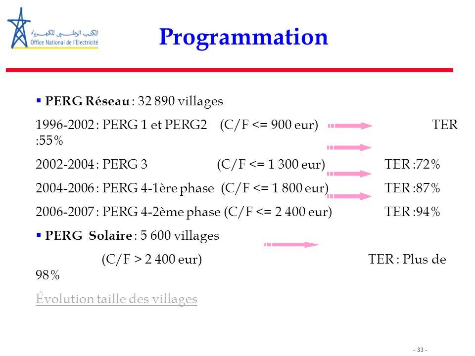 - 33 -  PERG Réseau : 32 890 villages 1996-2002 : PERG 1 et PERG2 (C/F <= 900 eur) TER :55% 2002-2004 : PERG 3 (C/F <= 1 300 eur) TER :72% 2004-2006