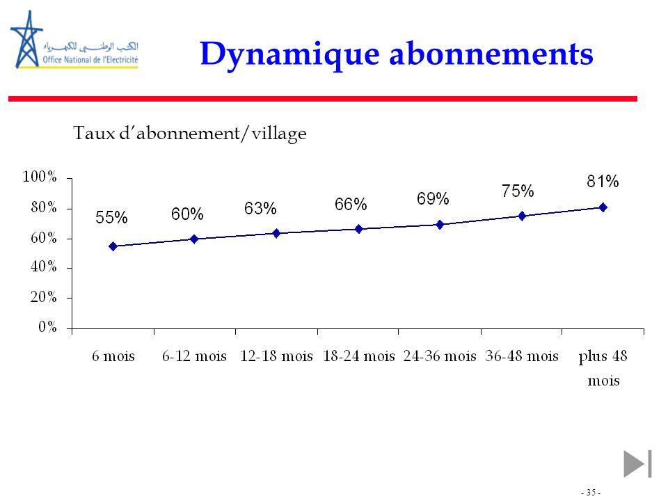 - 35 - Dynamique abonnements Taux d'abonnement/village