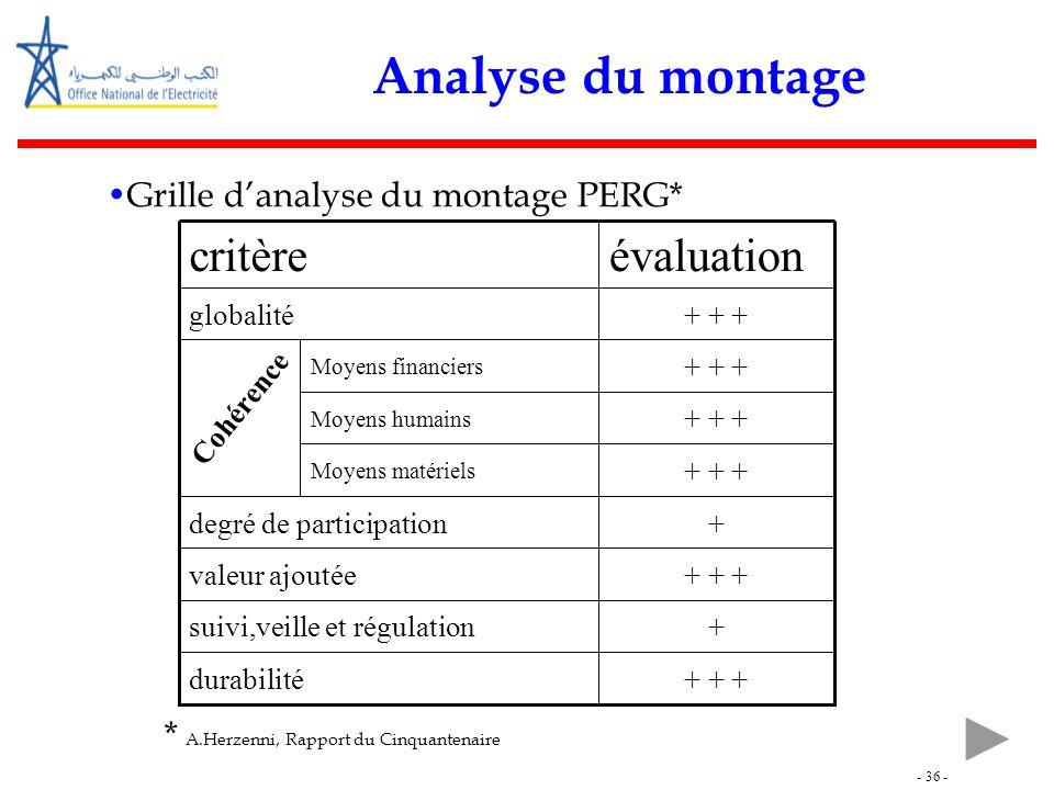 - 36 - Analyse du montage Grille d'analyse du montage PERG* * A.Herzenni, Rapport du Cinquantenaire Moyens matériels Moyens humains Moyens financiers