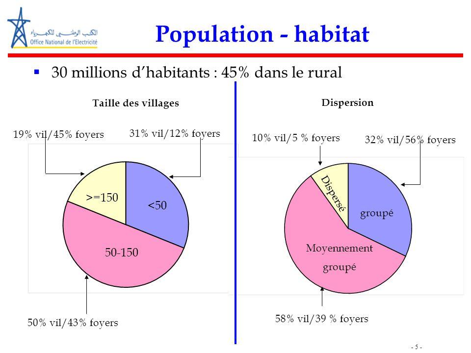 - 5 - Population - habitat  30 millions d'habitants : 45% dans le rural 19% vil/45% foyers 50% vil/43% foyers 31% vil/12% foyers 58% vil/39 % foyers