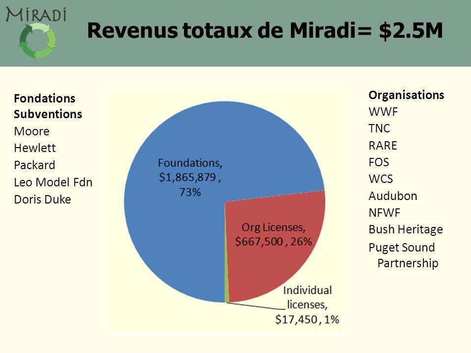 Revenus totaux de Miradi= $2.5M Fondations Subventions Moore Hewlett Packard Leo Model Fdn Doris Duke Organisations WWF TNC RARE FOS WCS Audubon NFWF Bush Heritage Puget Sound Partnership