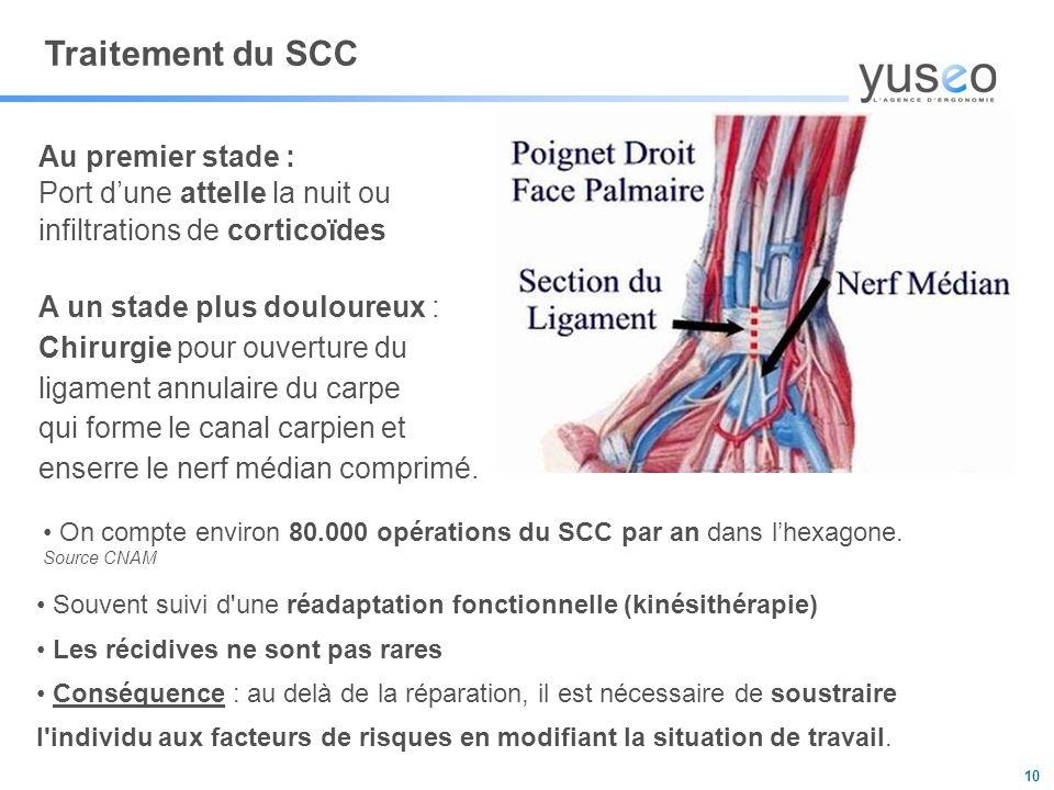 10 Traitement du SCC Au premier stade : Port d'une attelle la nuit ou infiltrations de corticoïdes A un stade plus douloureux : Chirurgie pour ouverture du ligament annulaire du carpe qui forme le canal carpien et enserre le nerf médian comprimé.