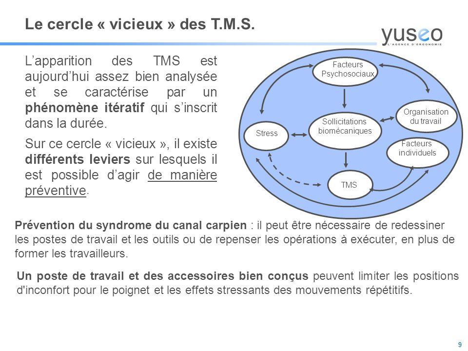 9 Le cercle « vicieux » des T.M.S.