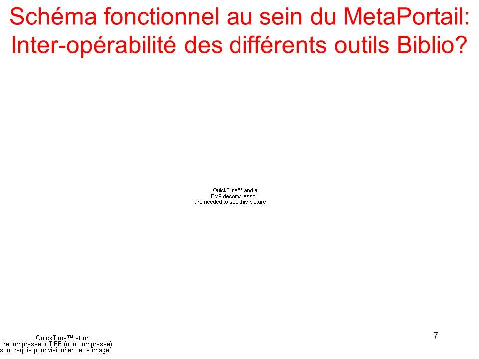 7 Schéma fonctionnel au sein du MetaPortail: Inter-opérabilité des différents outils Biblio