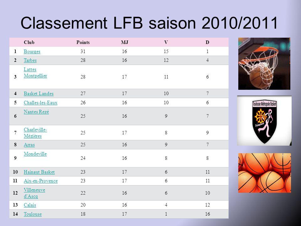 Classement LFB saison 2010/2011 ClubPointsMJVD 1Bourges3116151 2Tarbes2816124 3 Lattes Montpellier 2817116 4Basket Landes2717107 5Challes-les-Eaux2616106 6 Nantes Rezé 251697 7 Charleville- Mézières 251789 8Arras251697 9 Mondeville 241688 10Hainaut Basket2317611 Aix-en-Provence2317611 12 Villeneuve d Ascq 2216610 13Calais2016412 14Toulouse1817116