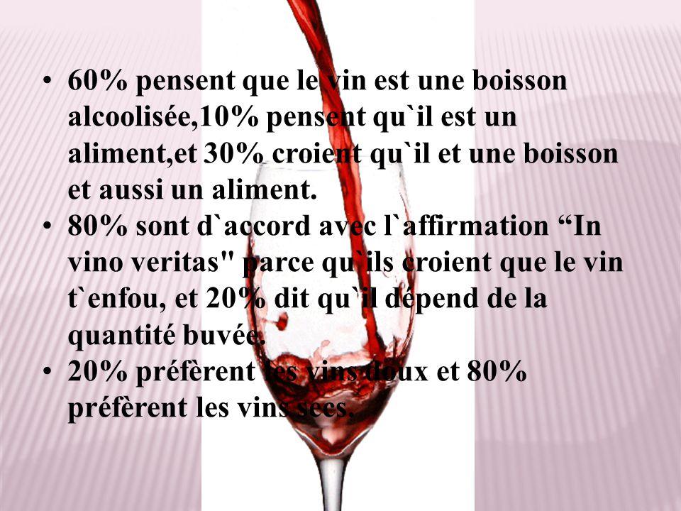 60% pensent que le vin est une boisson alcoolisée,10% pensent qu`il est un aliment,et 30% croient qu`il et une boisson et aussi un aliment. 80% sont d