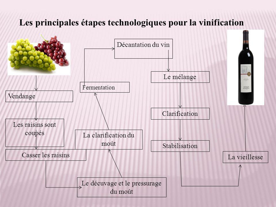 Les principales étapes technologiques pour la vinification Vendange Les raisins sont coupés Casser les raisins Le décuvage et le pressurage du moût La clarification du moût Fermentation Décantation du vin Le mélange Clarification Stabilisation La vieillesse