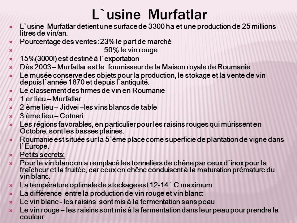 L`usine Murfatlar  L`usine Murfatlar detient une surface de 3300 ha et une production de 25 millions litres de vin/an.  Pourcentage des ventes :23%