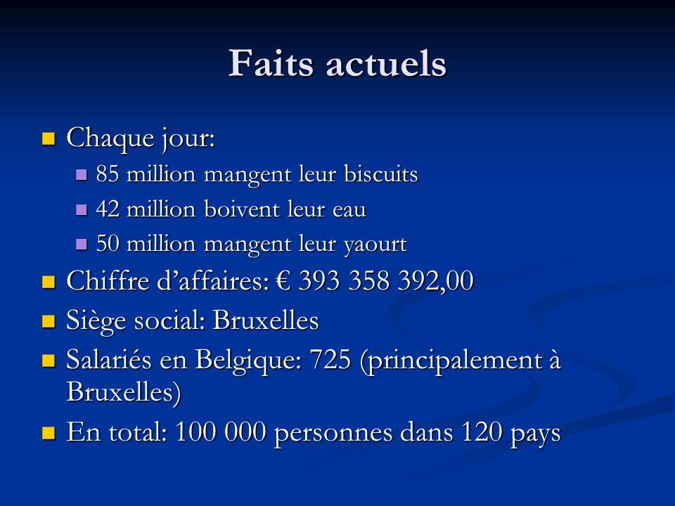 Faits actuels Chaque jour: Chaque jour: 85 million mangent leur biscuits 85 million mangent leur biscuits 42 million boivent leur eau 42 million boivent leur eau 50 million mangent leur yaourt 50 million mangent leur yaourt Chiffre d'affaires: € 393 358 392,00 Chiffre d'affaires: € 393 358 392,00 Siège social: Bruxelles Siège social: Bruxelles Salariés en Belgique: 725 (principalement à Bruxelles) Salariés en Belgique: 725 (principalement à Bruxelles) En total: 100 000 personnes dans 120 pays En total: 100 000 personnes dans 120 pays