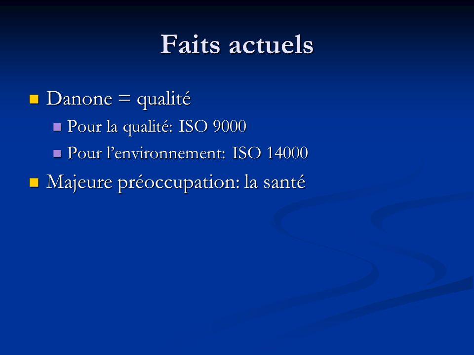 Faits actuels Danone = qualité Danone = qualité Pour la qualité: ISO 9000 Pour la qualité: ISO 9000 Pour l'environnement: ISO 14000 Pour l'environnement: ISO 14000 Majeure préoccupation: la santé Majeure préoccupation: la santé