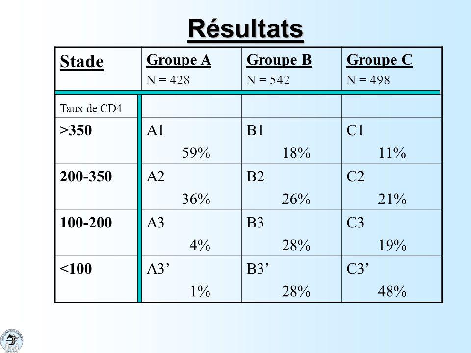 Résultats Stade Groupe A N = 428 Groupe B N = 542 Groupe C N = 498 Taux de CD4 >350A1 59% B1 18% C1 11% 200-350A2 36% B2 26% C2 21% 100-200A3 4% B3 28