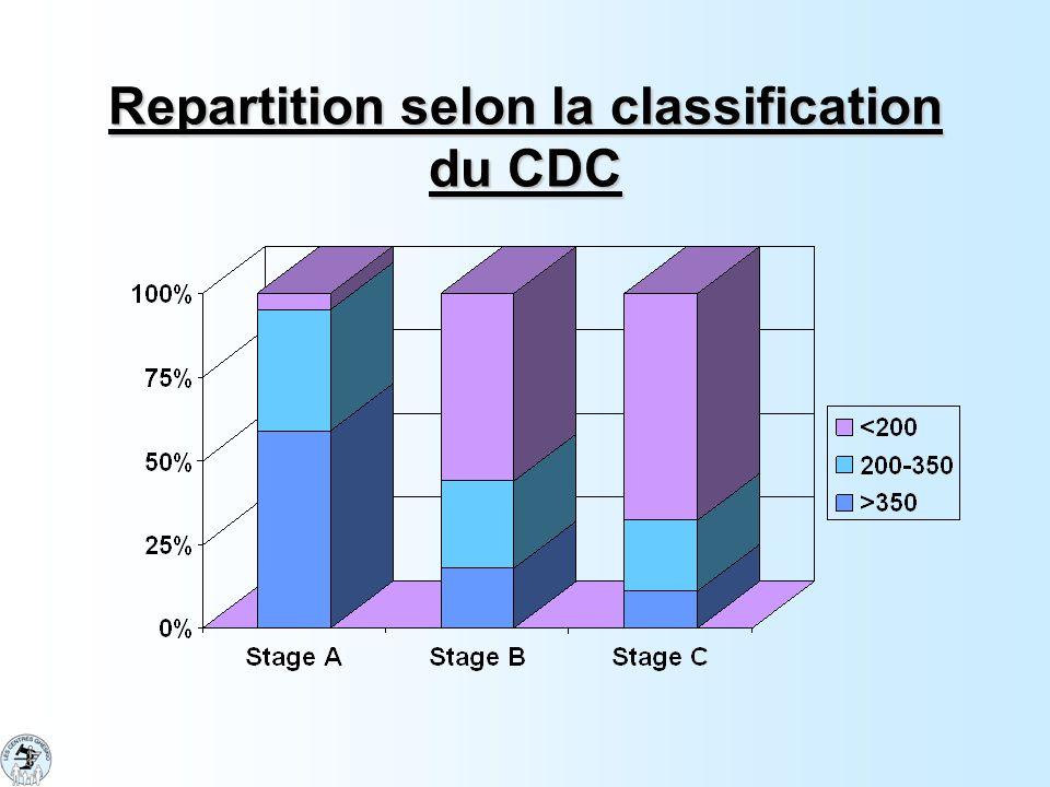 Repartition selon la classification du CDC