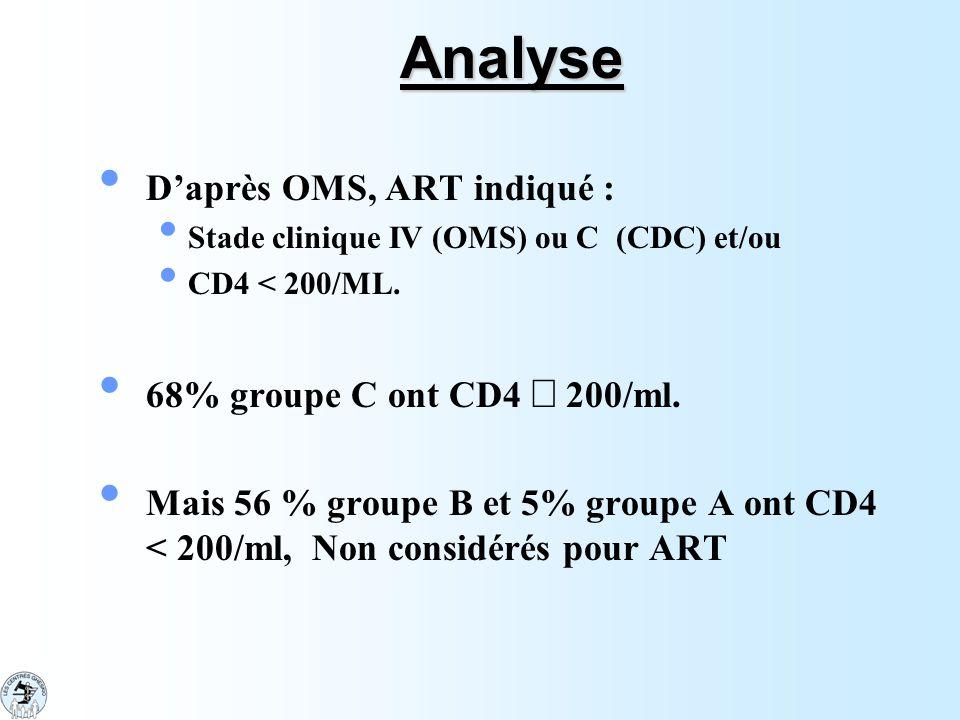 Analyse D'après OMS, ART indiqué : Stade clinique IV (OMS) ou C (CDC) et/ou CD4 < 200/ML. 68% groupe C ont CD4  200/ml. Mais 56 % groupe B et 5% grou