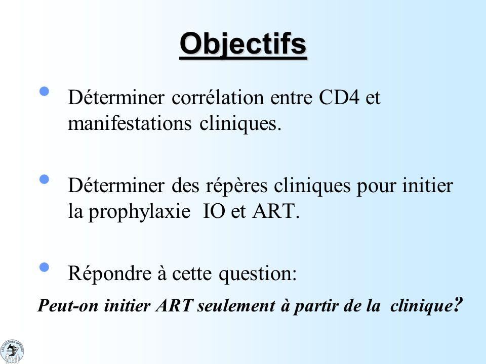 Objectifs Déterminer corrélation entre CD4 et manifestations cliniques. Déterminer des répères cliniques pour initier la prophylaxie IO et ART. Répond