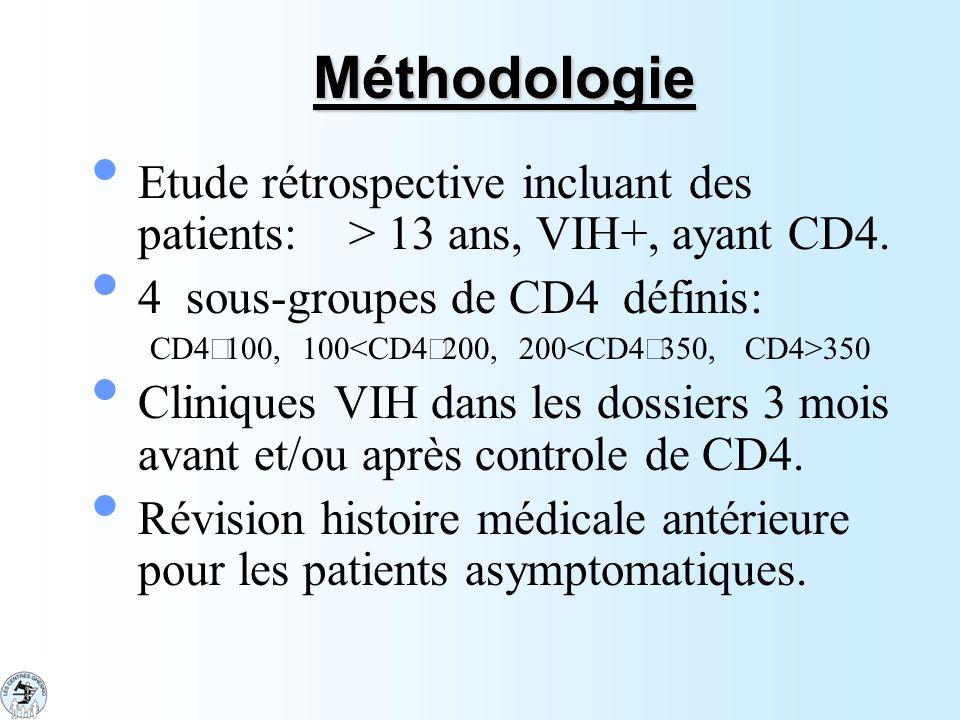 Méthodologie Etude rétrospective incluant des patients: > 13 ans, VIH+, ayant CD4. 4 sous-groupes de CD4 définis: CD4  100, 100 350 Cliniques VIH dan