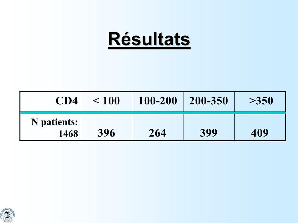 Résultats CD4< 100100-200200-350 >350 N patients: 1468 396264399409