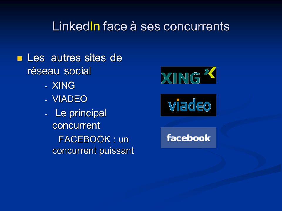 LinkedIn face à ses concurrents Les autres sites de réseau social -X-X-X-XING -V-V-V-VIADEO - L- L- L- Le principal concurrent FACEBOOK : un concurrent puissant